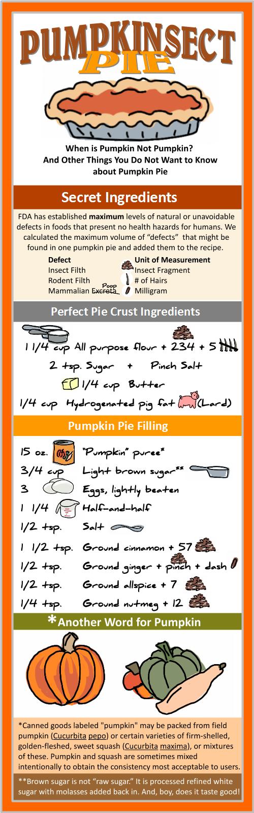 Pumpkin-sect Pie Chart